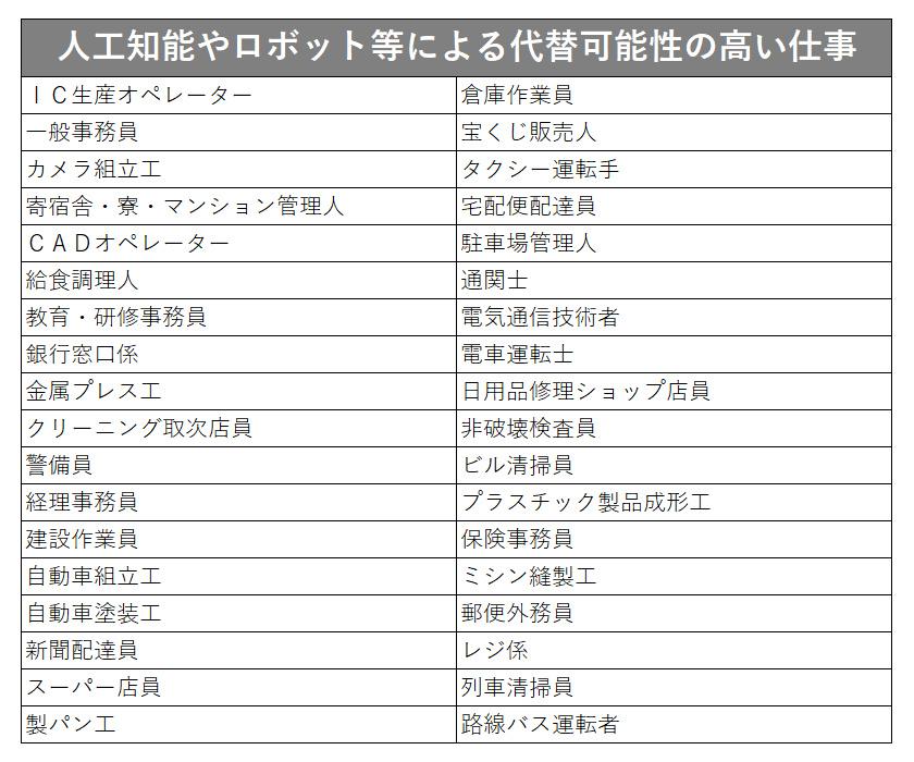 野村総合研究所(2015年12月2日)ニュースリリース「日本の労働人口の49%が人工知能やロボット等で代替可能に」により作成