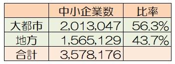 図表1 2016年の地域別中小企業数(非一次産業)<BR>出所:中小企業庁ホームページより筆者作成