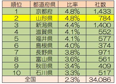 図表2 都道府県別老舗企業比率の上位10府県(2019年11月)<BR>出所:「日本経済新聞」2019年12月2日付朝刊より筆者作成